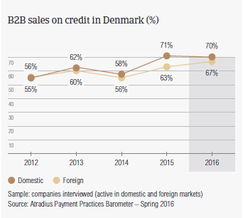 B2B sales on credit