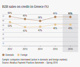 B2B sales on credit