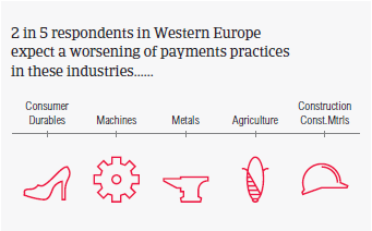 Payment practices by industry
