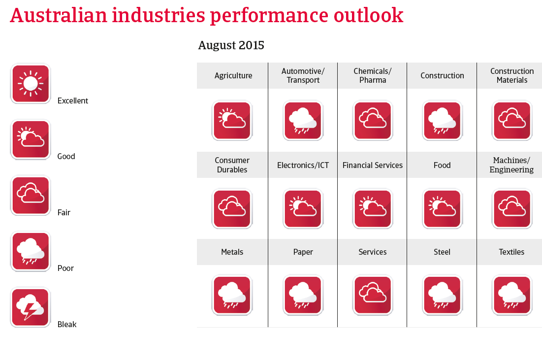 CR australia 2015 industrie performance outlook