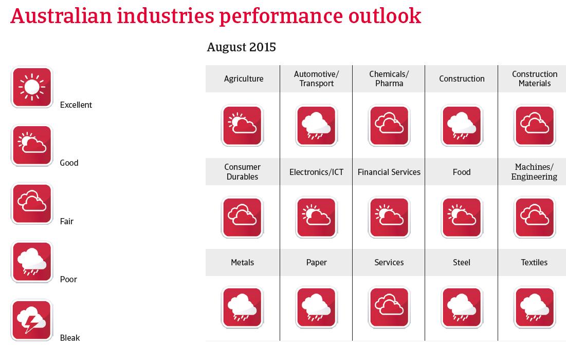 CR australia 2015 industrie performance outlook