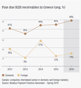 Past due B2B receivables