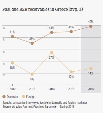 Past due B2B receivables