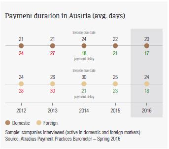 Payment duration Austria