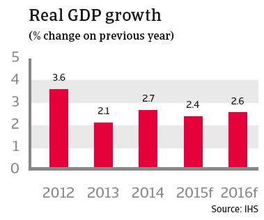 CR australia 2015 real GDP growth