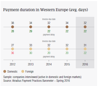 Payment duration in Western Europe