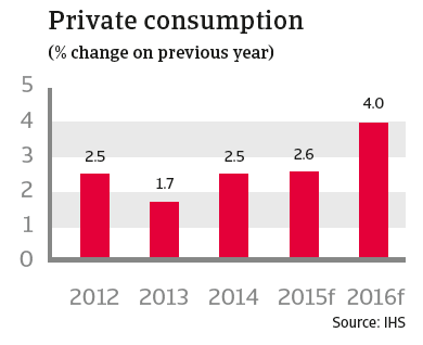 CR australia 2015 private consumption