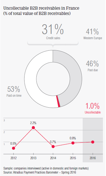 Payment Practices Barometer France 2016 | Atradius