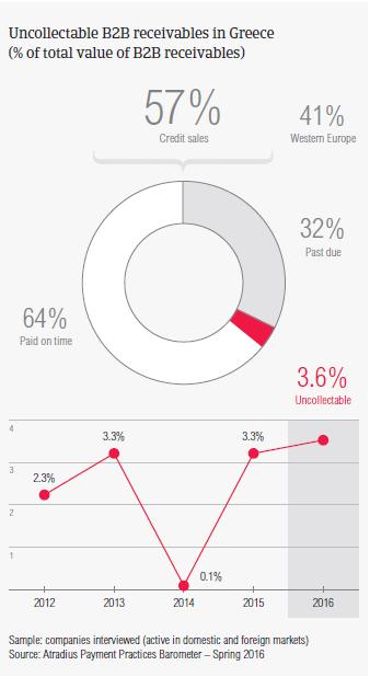 Payment Practices Barometer Greece 2016 | Atradius