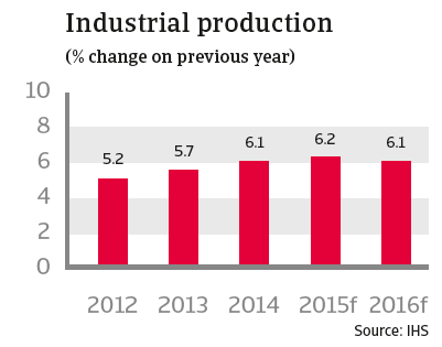 CR australia 2015 industrial production