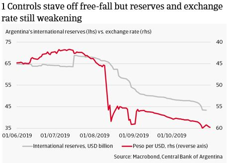 Controls stave off free-fall but reserves and exchange rate still weakening