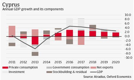 1 Cyprus: annual GDP growth and its components