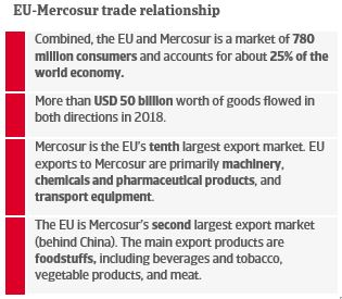 EU-Mercosur trade relationship