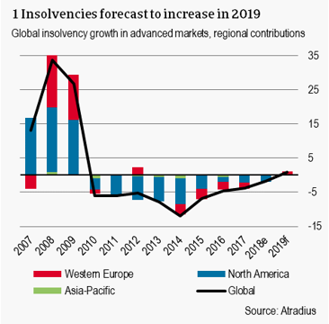 1 Insolvencies forecast to increase in 2019