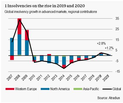 Insolvencies on the rise in 2019 and 2020