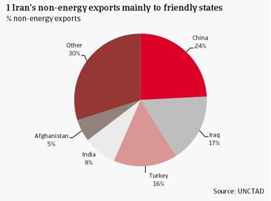 1 Iran's non-energy exports mainly to friendly states