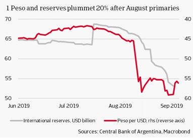 Peso and reserves plummet 20% after August primaries