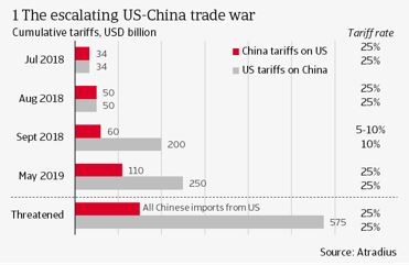 1 The escalating US-China trade war