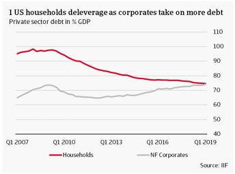 US households deleverage as corporates take on more debt