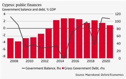 2 Cyprus: public finances