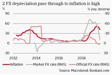 2 FX depreciation pass-through to inflation is high