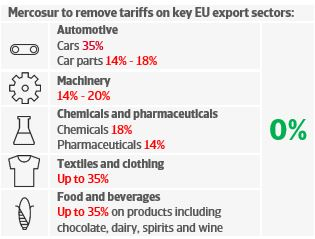 Mercosur to remove tariffs on key EU export sectors