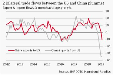2 Bilateral trade flows between the US and China plummet