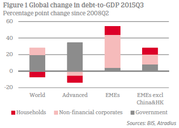 Figure 1 Global change in debt-to-GDP