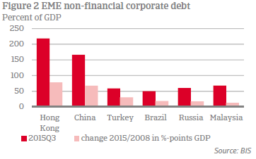 Figure 2 EME non-financial corporate debt
