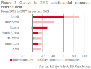 Figure 3 Change in EME non-financial corporate external debt