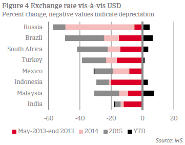 Figure 4 Exchange rate vis-a-vis USD