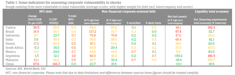 Table 1 Corporate debt in EMEs