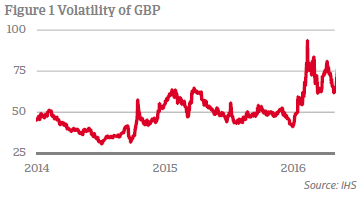 GBP volatility in the lead-up to referendum vote