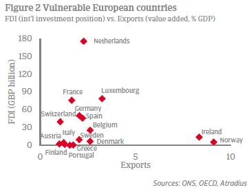 FDI vs exports