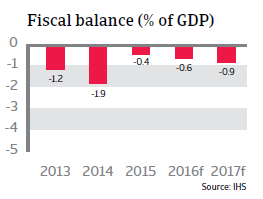 2016_CR_Czech_Republic_Fiscal_balance