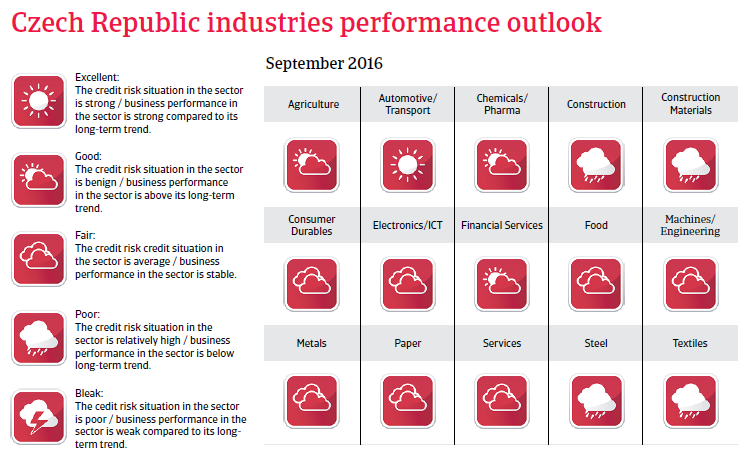 2016_CR_Czech_Republic_industries_performance_outlook
