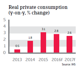 2016_CR_Czech_Republic_Real_private_consumption