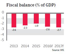 2016_CR_Hungary_Fiscal_balance