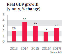2016_CR_Hungary_Real_GDP_growth