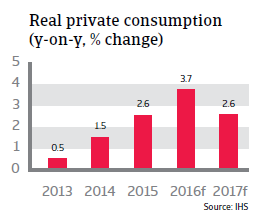 2016_CR_Hungary_Real_private_consumption