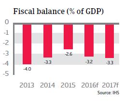 2016_CR_Poland_fiscal_balance