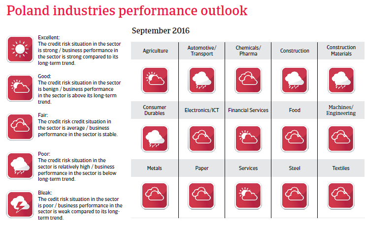 2016_CR_Poland_industries_performance_outlook