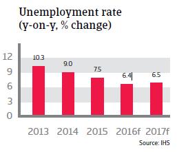 2016_CR_Poland_Unemployment_rate