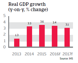 2016_CR_Poland_Real_GDP_growth