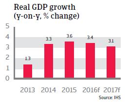2016_CR_Poland_Real_GDP_growth