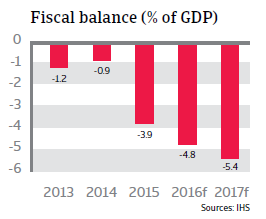 2016_CR_Russia_fiscal_balance