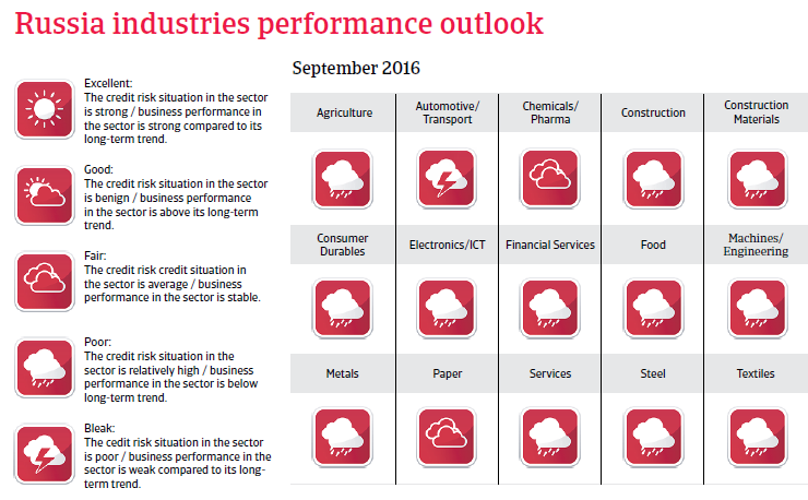 2016_CR_Russia_industries_performance_outlook