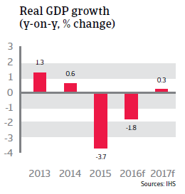 2016_CR_Russia_Real_GDP_growth
