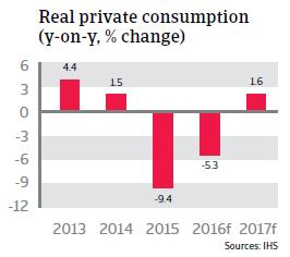 2016_CR_Russia_Real_private_consumption