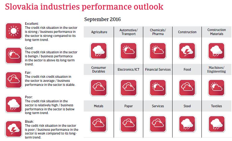2016_CR_Slovakia_industries_performance_outlook